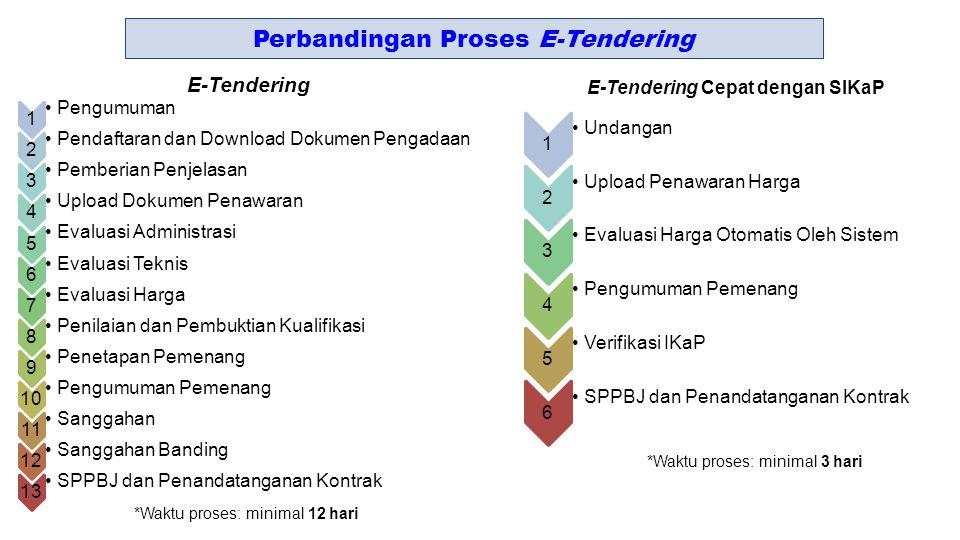 1 Pengumuman 2 Pendaftaran dan Download Dokumen Pengadaan 3 Pemberian Penjelasan 4 Upload Dokumen Penawaran 5 Evaluasi Administrasi 6 Evaluasi Teknis