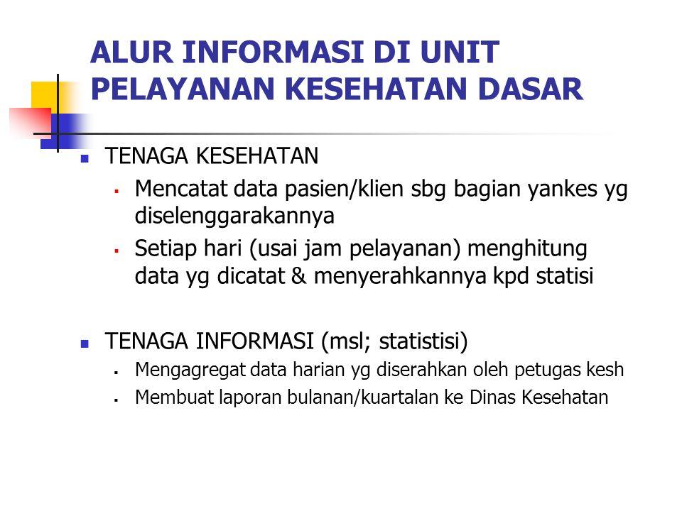 ALUR INFORMASI DI UNIT PELAYANAN KESEHATAN DASAR TENAGA KESEHATAN  Mencatat data pasien/klien sbg bagian yankes yg diselenggarakannya  Setiap hari (usai jam pelayanan) menghitung data yg dicatat & menyerahkannya kpd statisi TENAGA INFORMASI (msl; statistisi)  Mengagregat data harian yg diserahkan oleh petugas kesh  Membuat laporan bulanan/kuartalan ke Dinas Kesehatan
