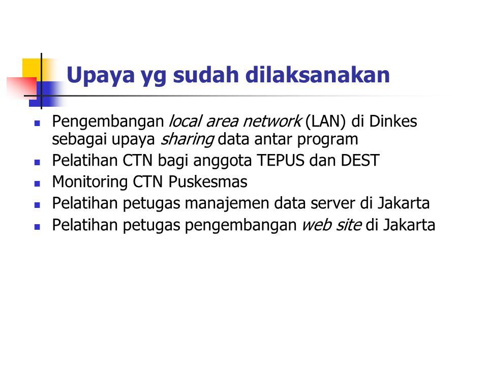 Upaya yg sudah dilaksanakan Pengembangan local area network (LAN) di Dinkes sebagai upaya sharing data antar program Pelatihan CTN bagi anggota TEPUS dan DEST Monitoring CTN Puskesmas Pelatihan petugas manajemen data server di Jakarta Pelatihan petugas pengembangan web site di Jakarta