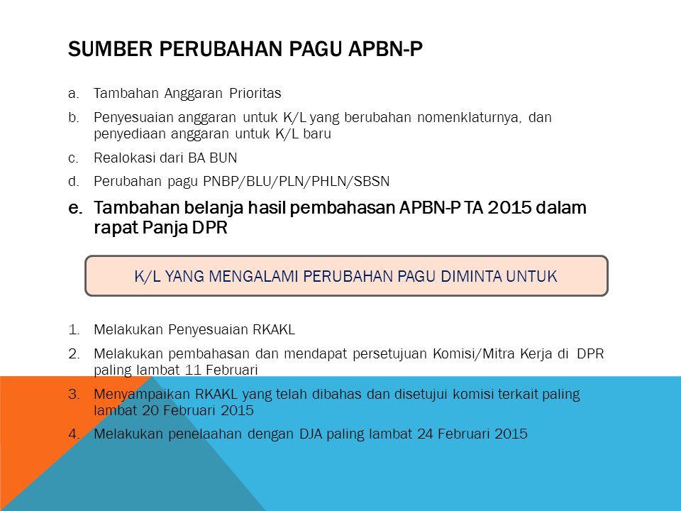 SUMBER PERUBAHAN PAGU APBN-P a.Tambahan Anggaran Prioritas b.Penyesuaian anggaran untuk K/L yang berubahan nomenklaturnya, dan penyediaan anggaran unt