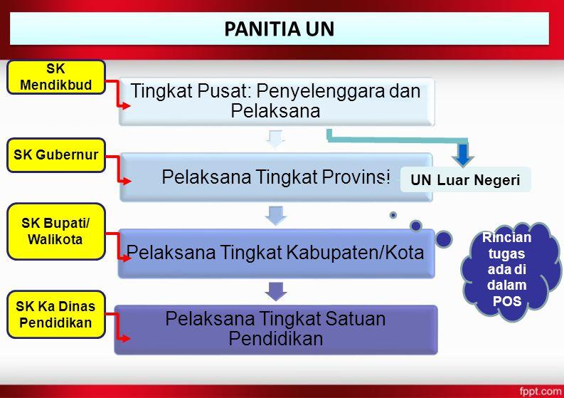 Tingkat Pusat: Penyelenggara dan Pelaksana Pelaksana Tingkat ProvinsiPelaksana Tingkat Kabupaten/Kota Pelaksana Tingkat Satuan Pendidikan PANITIA UN U