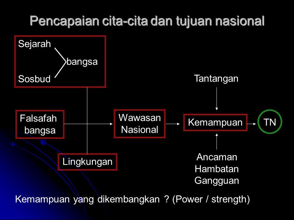 Pencapaian cita-cita dan tujuan nasional Sejarah bangsa Sosbud Falsafah bangsa Wawasan Nasional Lingkungan Kemampuan Tantangan Ancaman Hambatan Ganggu
