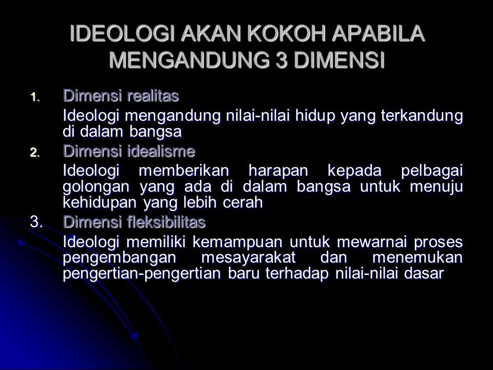 IDEOLOGI AKAN KOKOH APABILA MENGANDUNG 3 DIMENSI 1. Dimensi realitas Ideologi mengandung nilai-nilai hidup yang terkandung di dalam bangsa 2. Dimensi