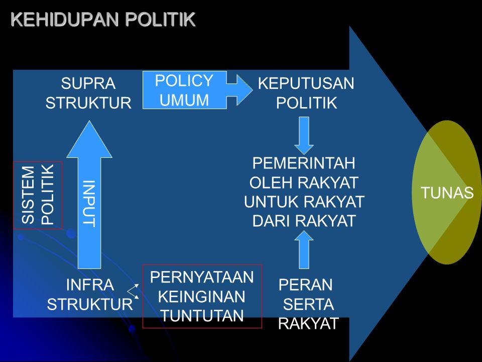 KEHIDUPAN POLITIK SISTEM POLITIK SUPRA STRUKTUR INFRA STRUKTUR INPUT POLICY UMUM KEPUTUSAN POLITIK PEMERINTAH OLEH RAKYAT UNTUK RAKYAT DARI RAKYAT PER