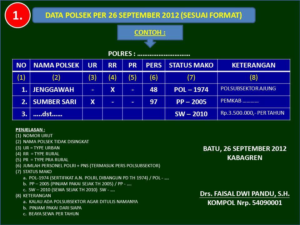 MATERI : 1. DATA POLSEK, SATPAS, SAMSAT 2. DATA PNBP 3. RKA-KL 4. T O R 5. R A B 6. PERMASALAHAN RENPROGAR SATKER