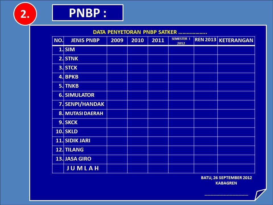 DATA TYPOLOGI SATPAS & SAMSAT PER 26 SEPTEMBER 2012 (SESUAI FORMAT) CONTOH : POLRES : ………………………… BATU, 26 SEPTEMBER 2012 KABAGREN Drs. FAISAL DWI PAND