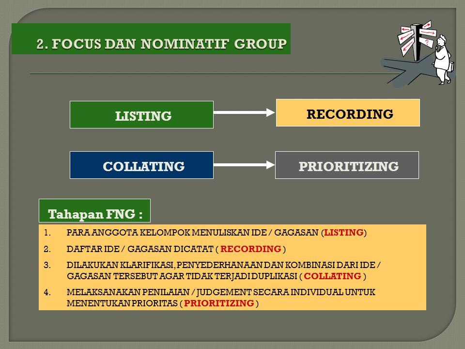 LISTING COLLATING PRIORITIZING RECORDING 1.PARA ANGGOTA KELOMPOK MENULISKAN IDE / GAGASAN (LISTING) 2.DAFTAR IDE / GAGASAN DICATAT ( RECORDING ) 3.DIL