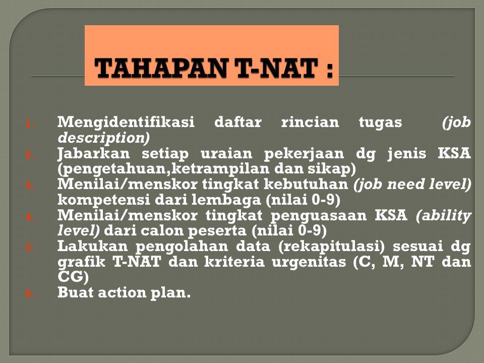 1. Mengidentifikasi daftar rincian tugas (job description) 2. Jabarkan setiap uraian pekerjaan dg jenis KSA (pengetahuan,ketrampilan dan sikap) 3. Men