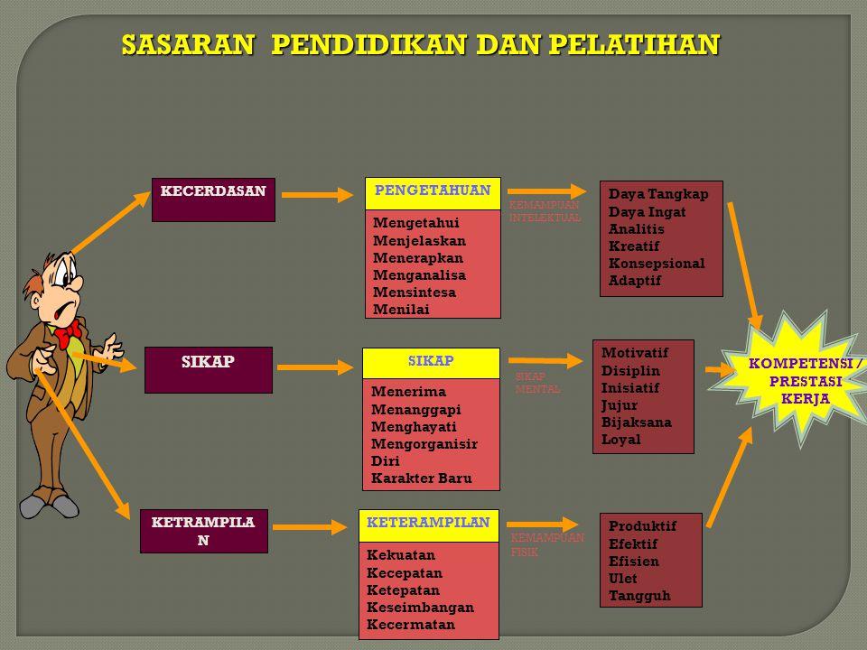 IDENTIFIKASI KEBUTUHAN DIKLAT YANG BERDASARKAN PADA JOB ANALYSIS ( ANALISIS JABATAN ) YANG DIIKUTI DENGAN MENCARI TINGKAT KESULITAN ( DIFFICULTIES/D ), TINGKAT KEPENTINGAN ( IMPORTANCE/I ) DAN TINGKAT KESERINGAN ( FREQUENCY/F ), SELANJUTNYA DAPAT DIKETAHUI KESENJANGAN KETRAMPILAN YANG HARUS DIISI DENGAN DIKLAT DENGAN HASIL PENDEKATAN DIF : SS = SESUAI STANDAR AS = ATAS STANDAR BS = DIBAWAH STANDAR
