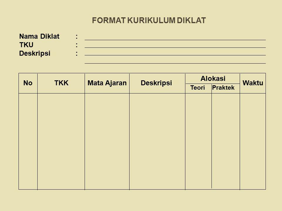 FORMAT KURIKULUM DIKLAT Nama Diklat : TKU: Deskripsi: No TKK Mata Ajaran Deskripsi Teori Praktek Alokasi Waktu