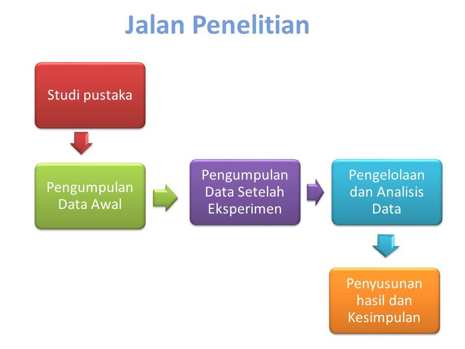 Jalan Penelitian Studi pustaka Pengumpulan Data Awal Pengumpulan Data Setelah Eksperimen Pengelolaan dan Analisis Data Penyusunan hasil dan Kesimpulan