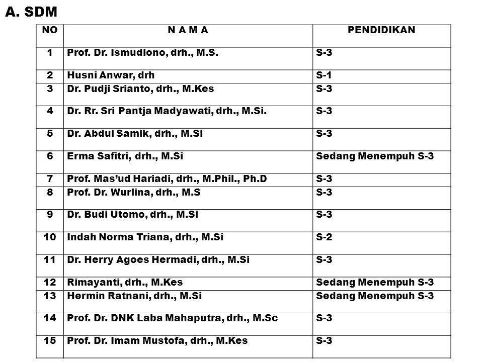 NON A M APENDIDIKAN 1Prof. Dr. Ismudiono, drh., M.S.S-3 2Husni Anwar, drhS-1 3Dr. Pudji Srianto, drh., M.KesS-3 4Dr. Rr. Sri Pantja Madyawati, drh., M