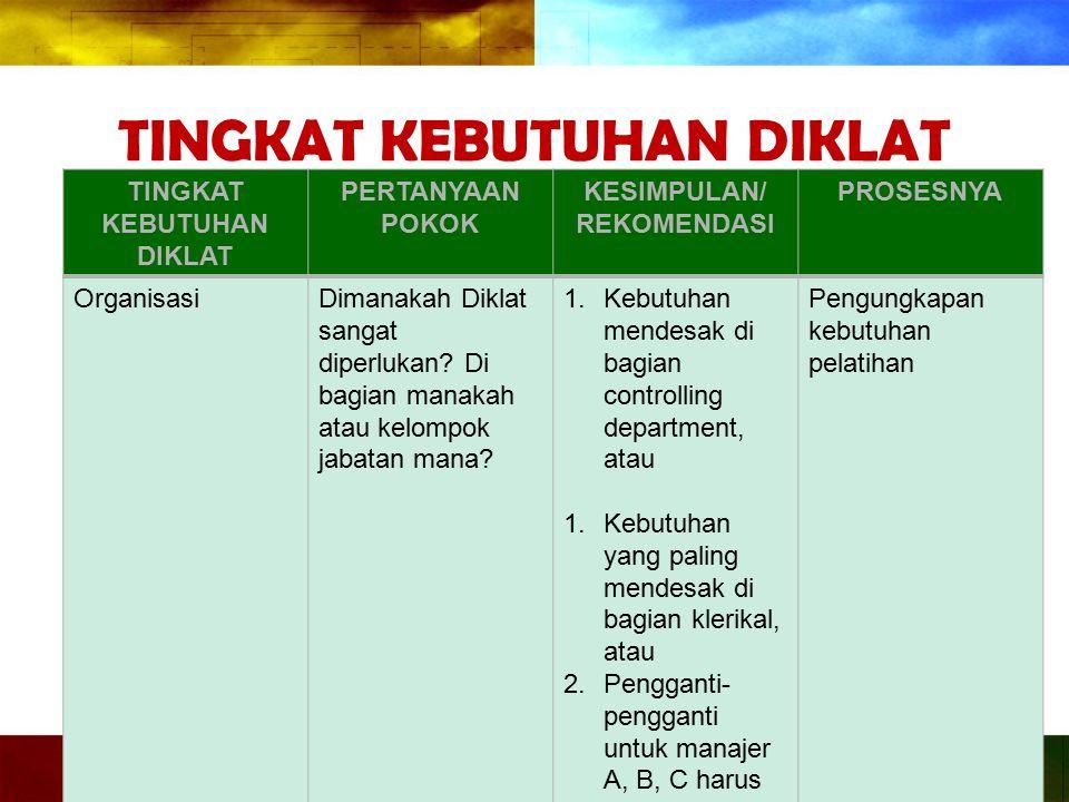 TINGKAT KEBUTUHAN DIKLAT Tingkat Organisasi Tingkat Jabataan Tingkat Individual