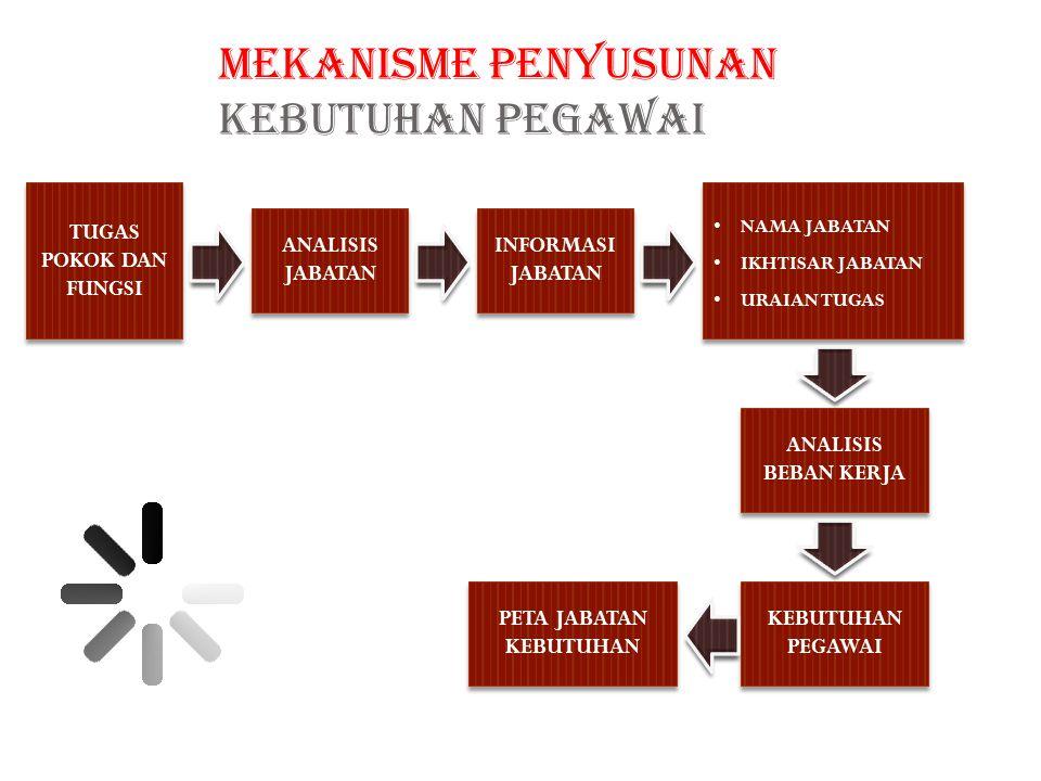 Tim Analisis Beban Kerja Pemerintah Kota Palu 2012 ANALISIS BEBAN KERJA