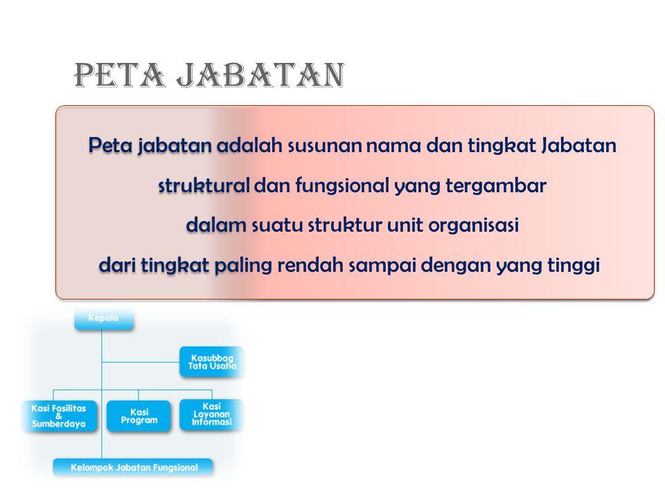 Peta jabatan adalah susunan nama dan tingkat Jabatan struktural dan fungsional yang tergambar dalam suatu struktur unit organisasi dari tingkat paling rendah sampai dengan yang tinggi Peta jabatan adalah susunan nama dan tingkat Jabatan struktural dan fungsional yang tergambar dalam suatu struktur unit organisasi dari tingkat paling rendah sampai dengan yang tinggi PETA JABATAN