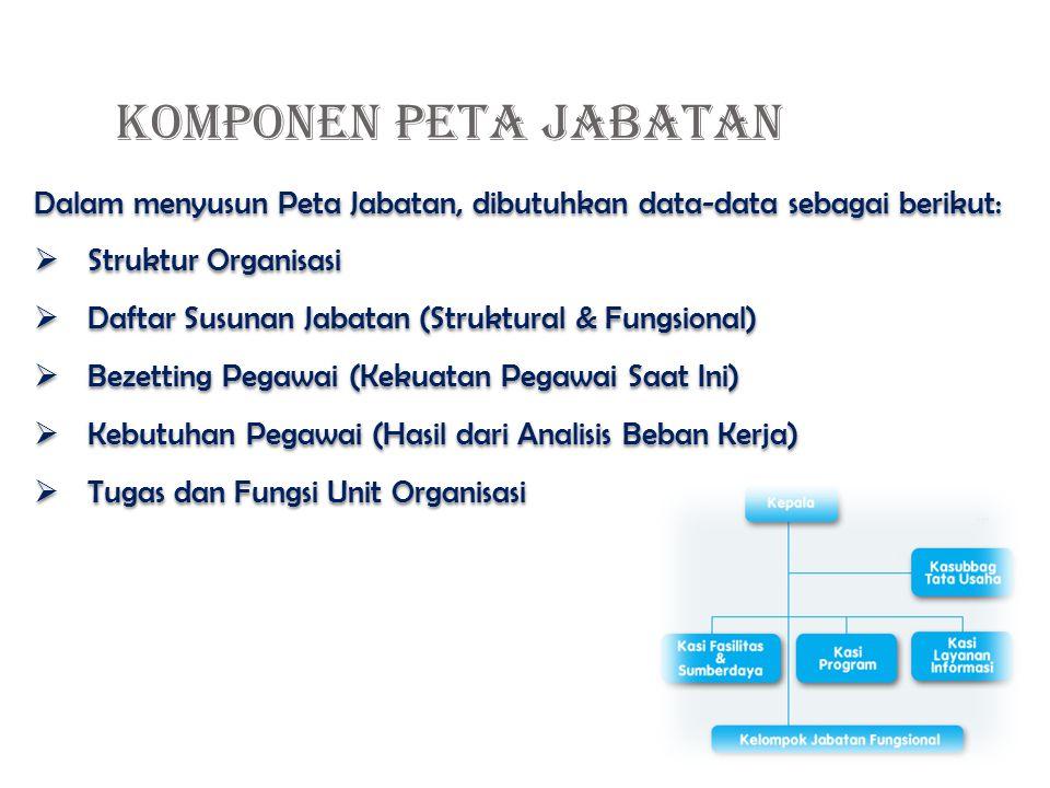 Dalam menyusun Peta Jabatan, dibutuhkan data-data sebagai berikut:  Struktur Organisasi  Daftar Susunan Jabatan (Struktural & Fungsional)  Bezetting Pegawai (Kekuatan Pegawai Saat Ini)  Kebutuhan Pegawai (Hasil dari Analisis Beban Kerja)  Tugas dan Fungsi Unit Organisasi Dalam menyusun Peta Jabatan, dibutuhkan data-data sebagai berikut:  Struktur Organisasi  Daftar Susunan Jabatan (Struktural & Fungsional)  Bezetting Pegawai (Kekuatan Pegawai Saat Ini)  Kebutuhan Pegawai (Hasil dari Analisis Beban Kerja)  Tugas dan Fungsi Unit Organisasi KOMPONEN PETA JABATAN