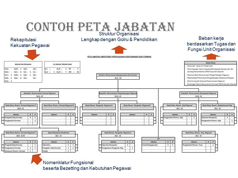 Dalam menyusun Peta Jabatan, dibutuhkan data-data sebagai berikut:  Struktur Organisasi  Daftar Susunan Jabatan (Struktural & Fungsional)  Bezettin