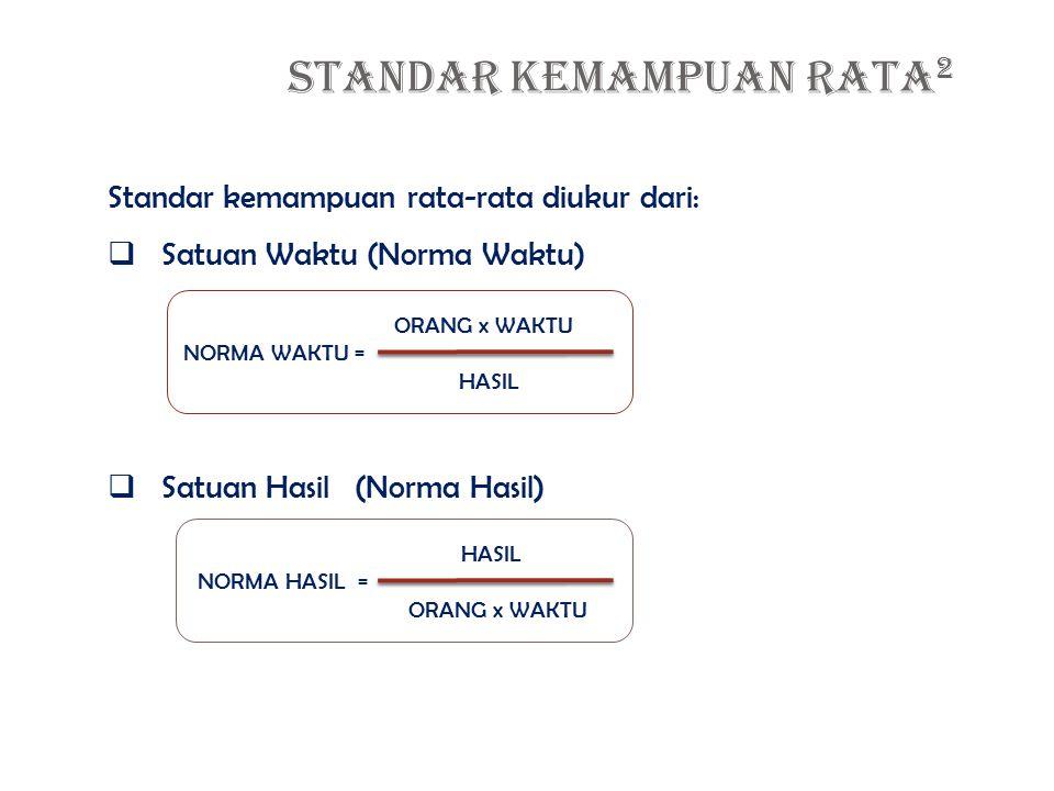 STANDAR KEMAMPUAN RATA 2 Standar kemampuan rata-rata diukur dari:  Satuan Waktu (Norma Waktu)  Satuan Hasil (Norma Hasil) ORANG x WAKTU NORMA WAKTU = HASIL NORMA HASIL = ORANG x WAKTU