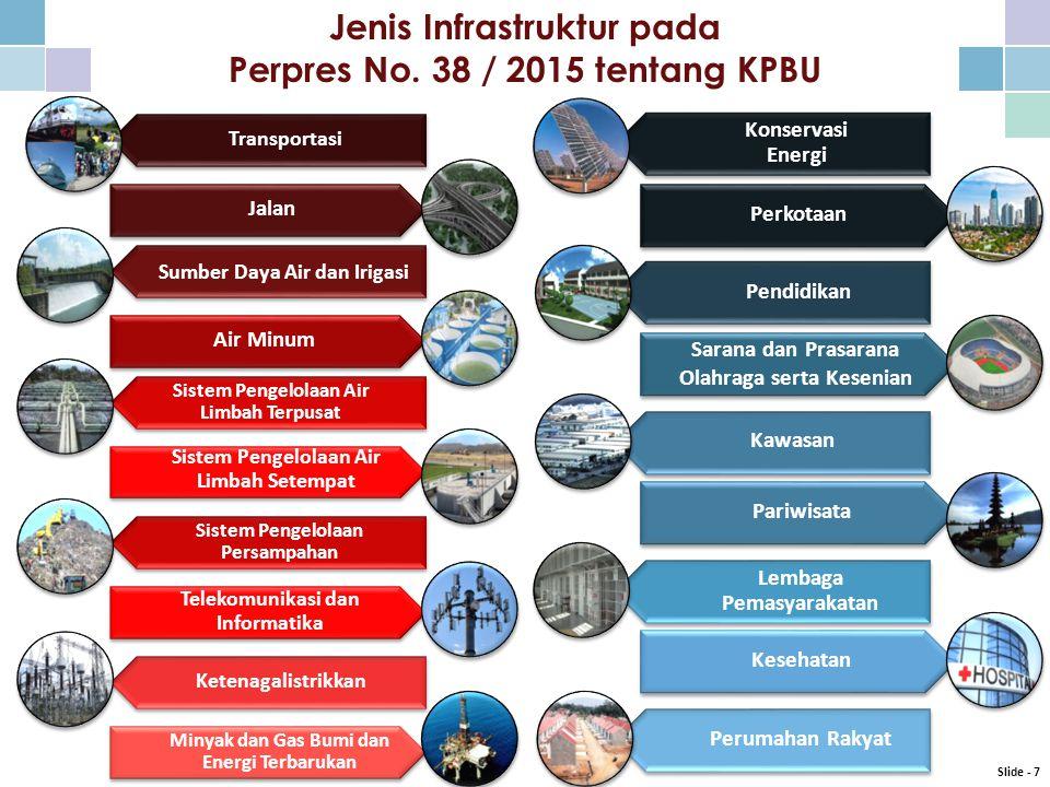 Jenis Infrastruktur pada Perpres No.