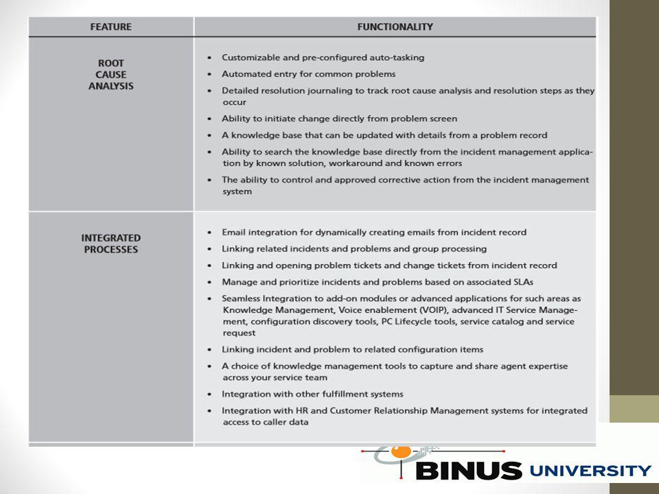 ITIL V3 berfokus pada: penggunaan Bisnis Layanan Siklus hidup proses Persyaratan Kepatuhan (SOX, HPPA, dll) Manajemen kualitas Inovasi nilai jaringan Portofolio layanan Dinamis ISO / IEC 20000