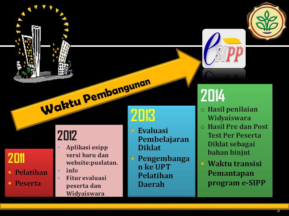 2012 Aplikasi esipp versi baru dan website:puslatan. info Fitur evaluasi peserta dan Widyaiswara 3 2011 Pelatihan Peserta 2011 Pelatihan Peserta 2013
