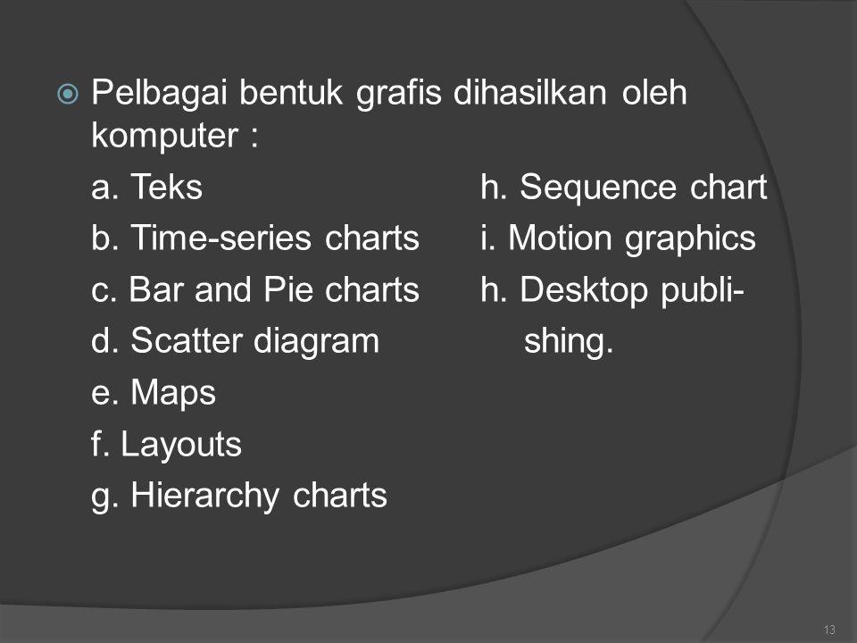  Pelbagai bentuk grafis dihasilkan oleh komputer : a. Teksh. Sequence chart b. Time-series chartsi. Motion graphics c. Bar and Pie chartsh. Desktop p
