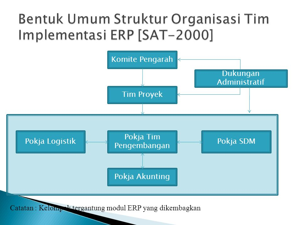 Komite Pengarah Tim Proyek Dukungan Administratif Pokja Logistik Pokja Tim Pengembangan Pokja SDM Pokja Akunting Catatan : Kelompok tergantung modul E