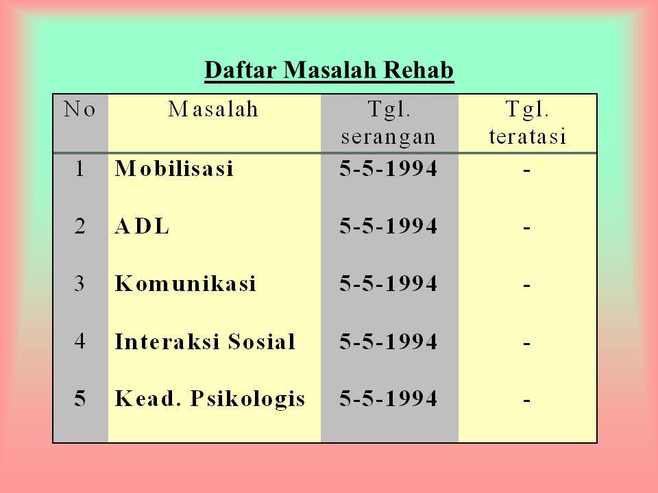 Daftar Masalah Medis