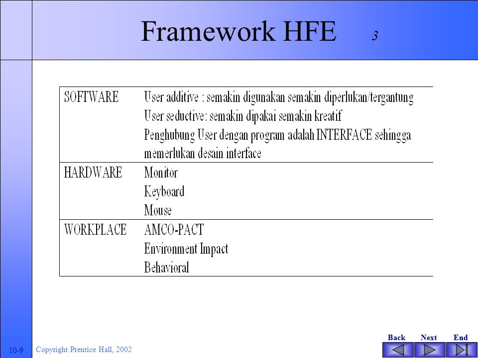 BackNextEndBackNextEnd 10-8 Copyright Prentice Hall, 2002 Human Factor Ergonomics (HFE) Adalah aplikasi menggabungkan cirri-ciri fisik dan psikis manu