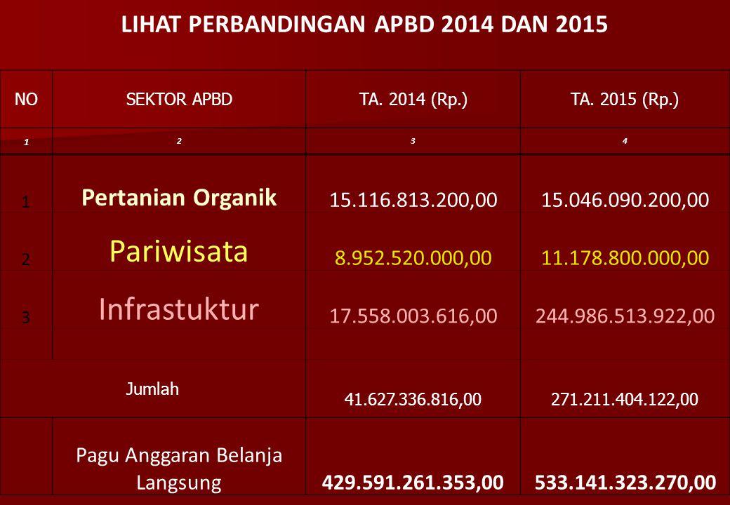 LIHAT PERBANDINGAN APBD 2014 DAN 2015 NOSEKTOR APBDTA. 2014 (Rp.)TA. 2015 (Rp.) 1 234 1 Pertanian Organik 15.116.813.200,00 15.046.090.200,00 2 Pariwi