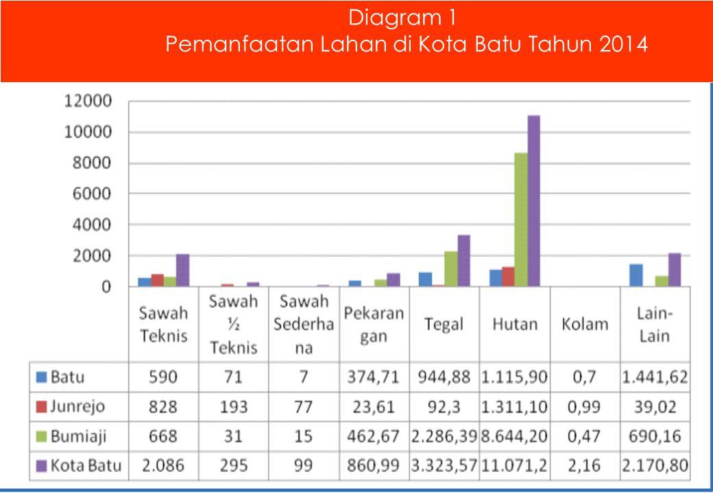 Diagram 1 Pemanfaatan Lahan di Kota Batu Tahun 2014