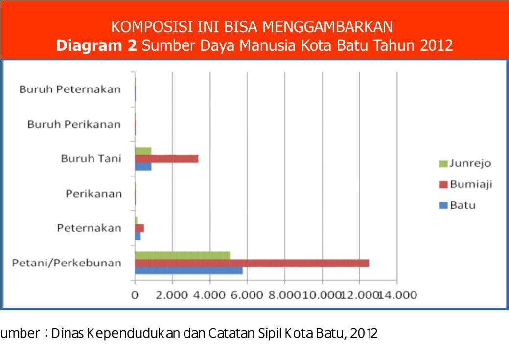 KOMPOSISI INI BISA MENGGAMBARKAN Diagram 2 Sumber Daya Manusia Kota Batu Tahun 2012