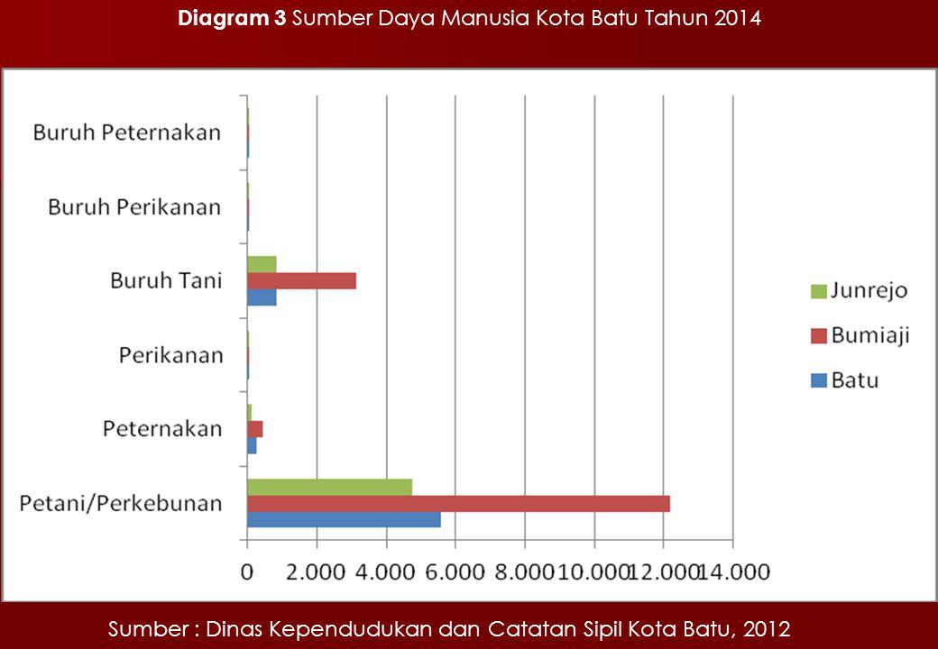Diagram 3 Sumber Daya Manusia Kota Batu Tahun 2014 Sumber : Dinas Kependudukan dan Catatan Sipil Kota Batu, 2012