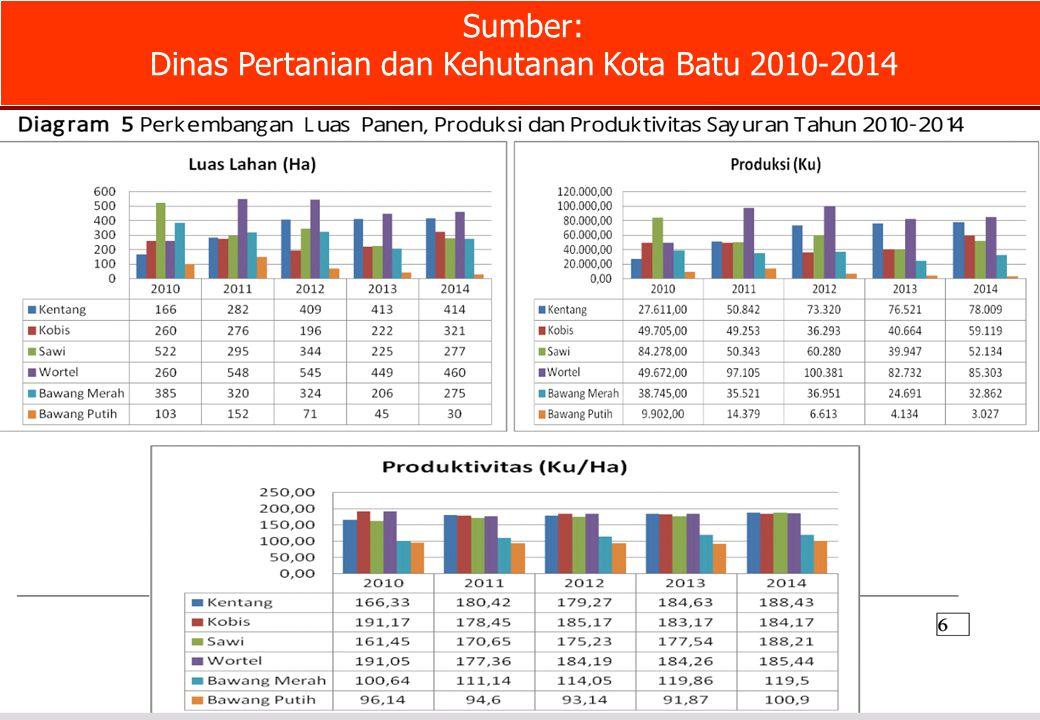 Sumber: Dinas Pertanian dan Kehutanan Kota Batu 2010-2014