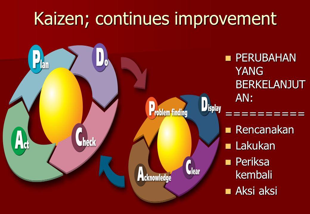 Kaizen; continues improvement PERUBAHAN YANG BERKELANJUT AN: PERUBAHAN YANG BERKELANJUT AN:========== Rencanakan Rencanakan Lakukan Lakukan Periksa ke