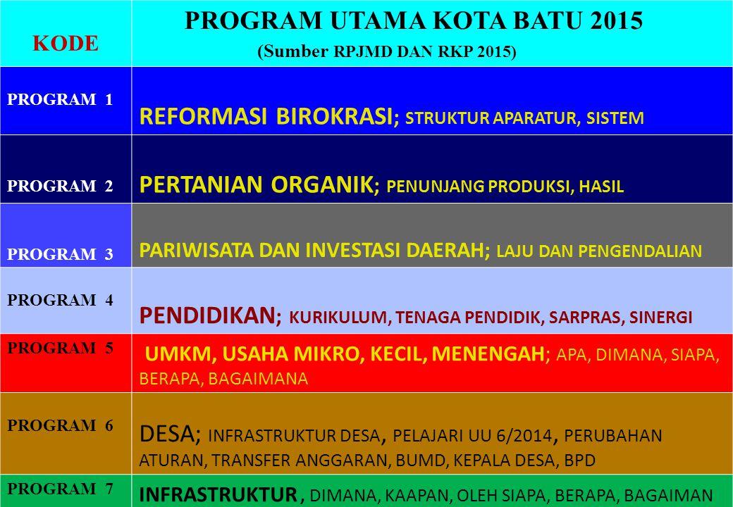 KODE PROGRAM UTAMA KOTA BATU 2015 (Sumber RPJMD DAN RKP 2015) PROGRAM 1 REFORMASI BIROKRASI ; STRUKTUR APARATUR, SISTEM PROGRAM 2 PERTANIAN ORGANIK ;