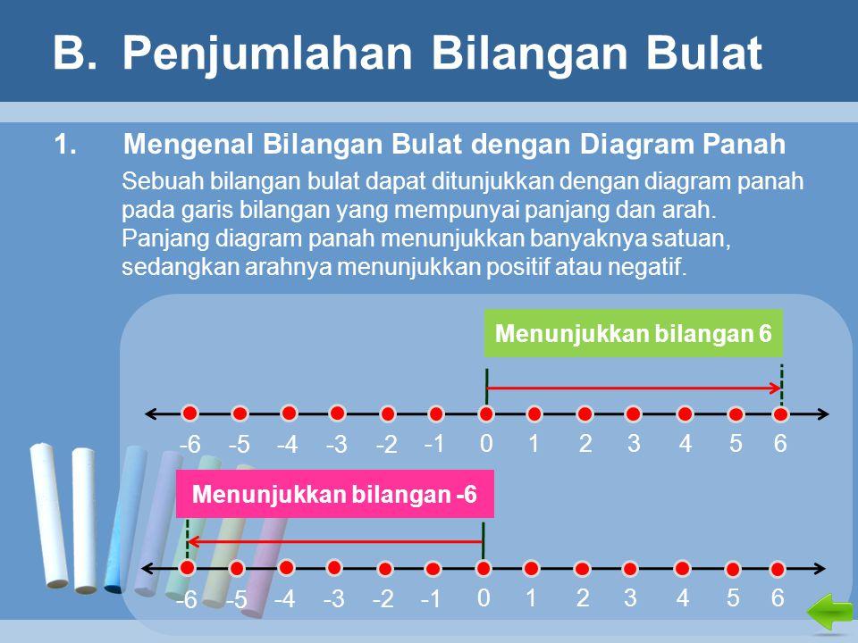 B.Penjumlahan Bilangan Bulat 1.Mengenal Bilangan Bulat dengan Diagram Panah Sebuah bilangan bulat dapat ditunjukkan dengan diagram panah pada garis bilangan yang mempunyai panjang dan arah.