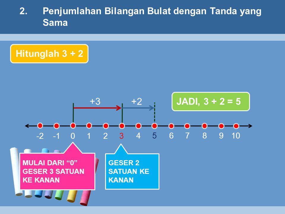 2.Penjumlahan Bilangan Bulat dengan Tanda yang Sama 3 4 5678910 210 -2 +3 +2 Hitunglah 3 + 2 MULAI DARI 0 GESER 3 SATUAN KE KANAN GESER 2 SATUAN KE KANAN JADI, 3 + 2 = 5