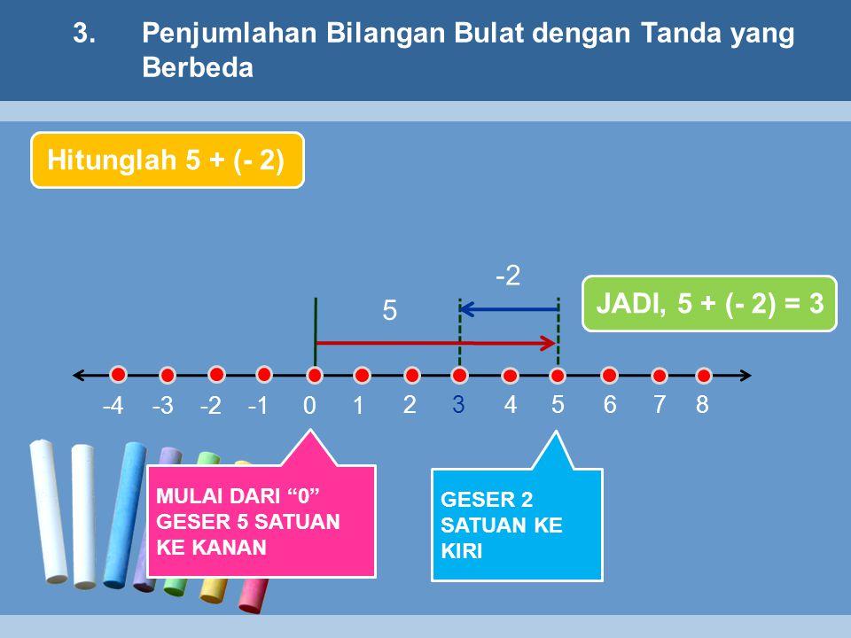 3.Penjumlahan Bilangan Bulat dengan Tanda yang Berbeda 1 2 345678 0-2 -3-4 5 -2 Hitunglah 5 + (- 2) MULAI DARI 0 GESER 5 SATUAN KE KANAN GESER 2 SATUAN KE KIRI JADI, 5 + (- 2) = 3