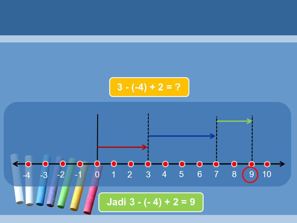 3 4 5678910 210 -2 -3-4 3 - (-4) + 2 = ? Jadi 3 - (- 4) + 2 = 9