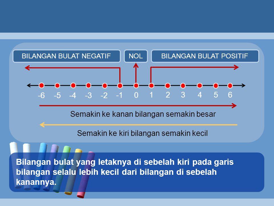 0 123456 -2-3-4 -5-6 NOLBILANGAN BULAT NEGATIFBILANGAN BULAT POSITIF Semakin ke kanan bilangan semakin besar Semakin ke kiri bilangan semakin kecil Bilangan bulat yang letaknya di sebelah kiri pada garis bilangan selalu lebih kecil dari bilangan di sebelah kanannya.