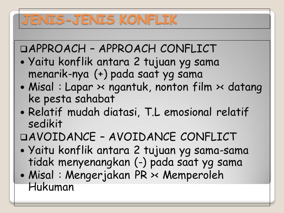 JENIS-JENIS KONFLIK  APPROACH – APPROACH CONFLICT Yaitu konflik antara 2 tujuan yg sama menarik-nya (+) pada saat yg sama Misal : Lapar > < datang ke