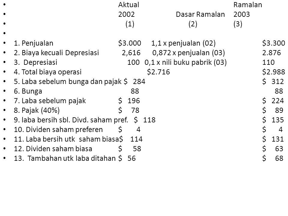 AktualRamalan 2002Dasar Ramalan 2003 (1) (2)(3) 1. Penjualan $3.000 1,1 x penjualan (02)$3.300 2. Biaya kecuali Depresiasi 2,616 0,872 x penjualan (03