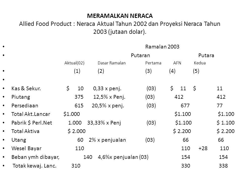 MERAMALKAN NERACA Allied Food Product : Neraca Aktual Tahun 2002 dan Proyeksi Neraca Tahun 2003 (jutaan dolar). Ramalan 2003 Putaran Putara Aktual(02)