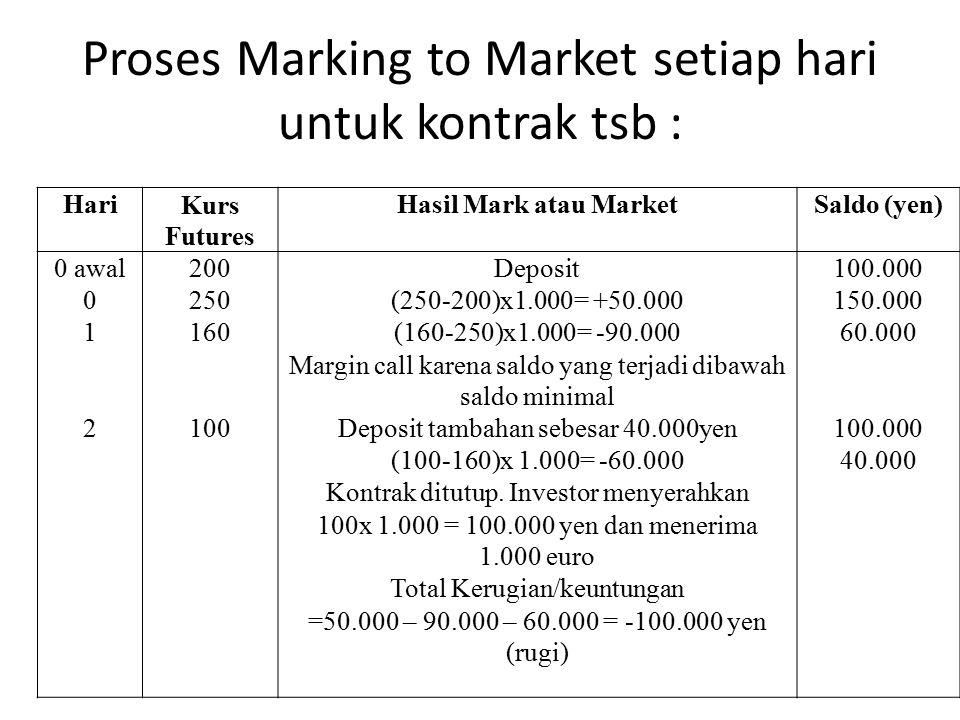 Proses Marking to Market setiap hari untuk kontrak tsb : HariKurs Futures Hasil Mark atau MarketSaldo (yen) 0 awal 0 1 2 200 250 160 100 Deposit (250-