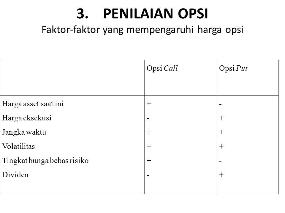 3. PENILAIAN OPSI Faktor-faktor yang mempengaruhi harga opsi Opsi CallOpsi Put Harga asset saat ini Harga eksekusi Jangka waktu Volatilitas Tingkat bu