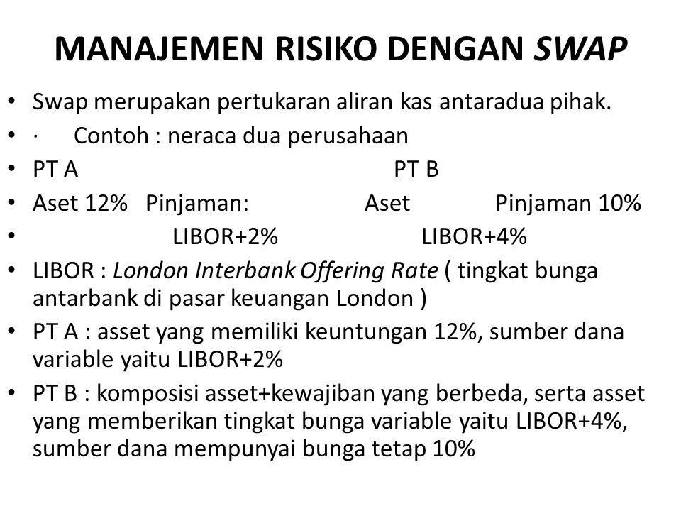 MANAJEMEN RISIKO DENGAN SWAP Swap merupakan pertukaran aliran kas antaradua pihak. · Contoh : neraca dua perusahaan PT A PT B Aset 12% Pinjaman: Aset
