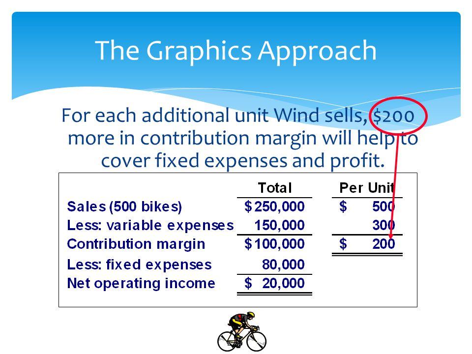 BREAK-EVEN POINT /TPM Contribution Margin approach Contribution Margin /unit (CM) = Sales price/unit – variable cost/ unit = $20 - $12 = $8 / unit BEP /TPM (unit) : Total CM = Total fixed cost CM/unit x Q = 40,000 8Q = 40,000 8Q = 40,000 / 8 = 5,000 units