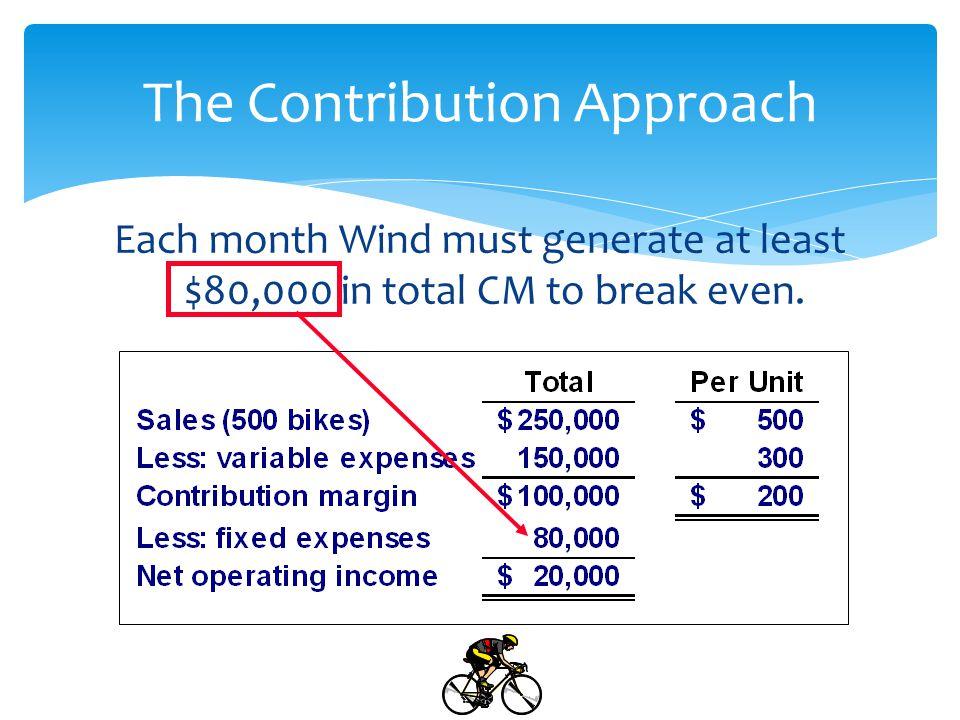 BREAK EVEN POINT/TPM Contribution margin approach % CM = CM per unit / Sales Price per unit = (8 / 20) x 100 = 0.4 @ 40% BEP/TPM ($) : % CM from revenue = Total fixed cost 40% from revenue = 40,000 40% X revenue = 40,000 Revenue = 40,000 / 40% = $100,000