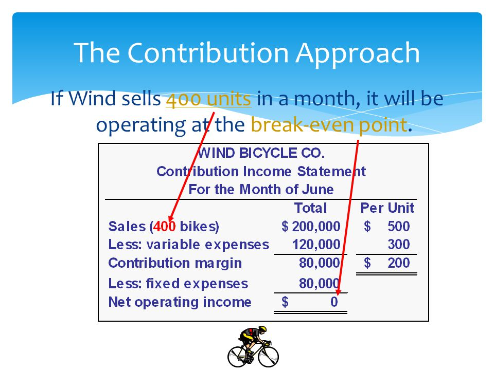 The Contribution Approach If Wind sells one more bike (401 bikes), net operating income will increase by $200.